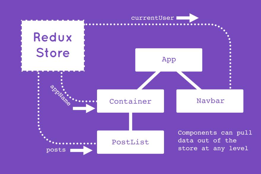 Redux 101 (Part 1)